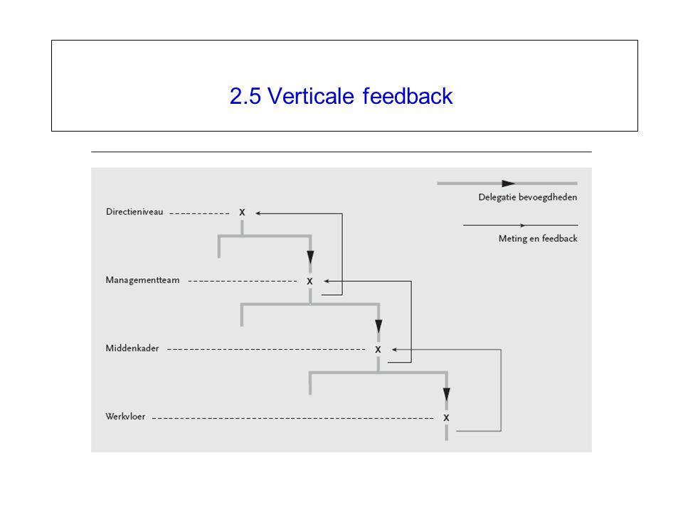 2.5 Verticale feedback