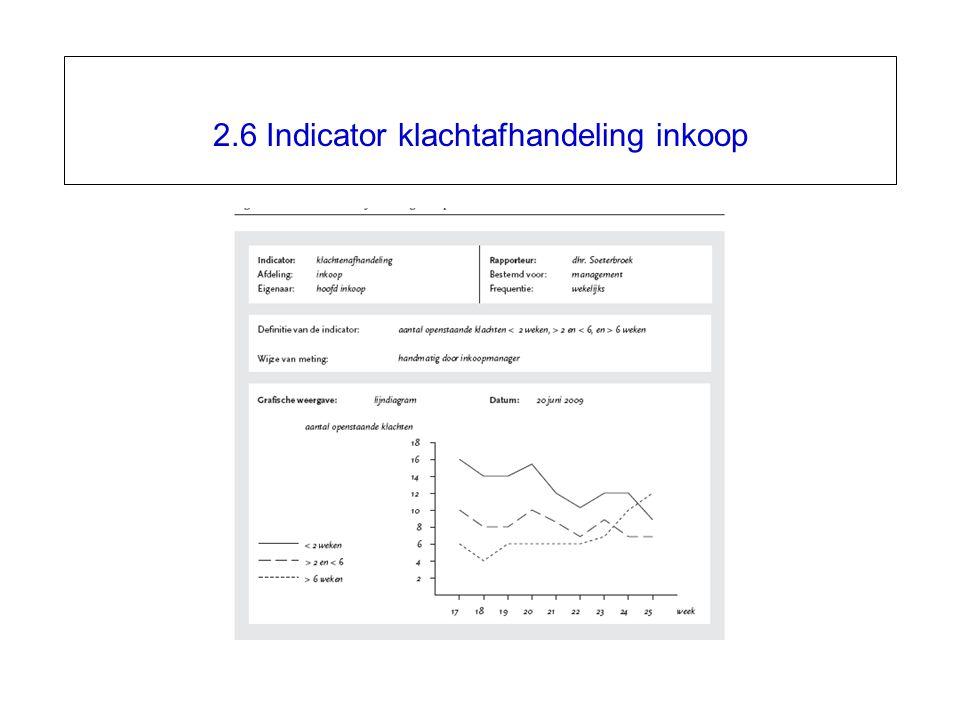2.6 Indicator klachtafhandeling inkoop