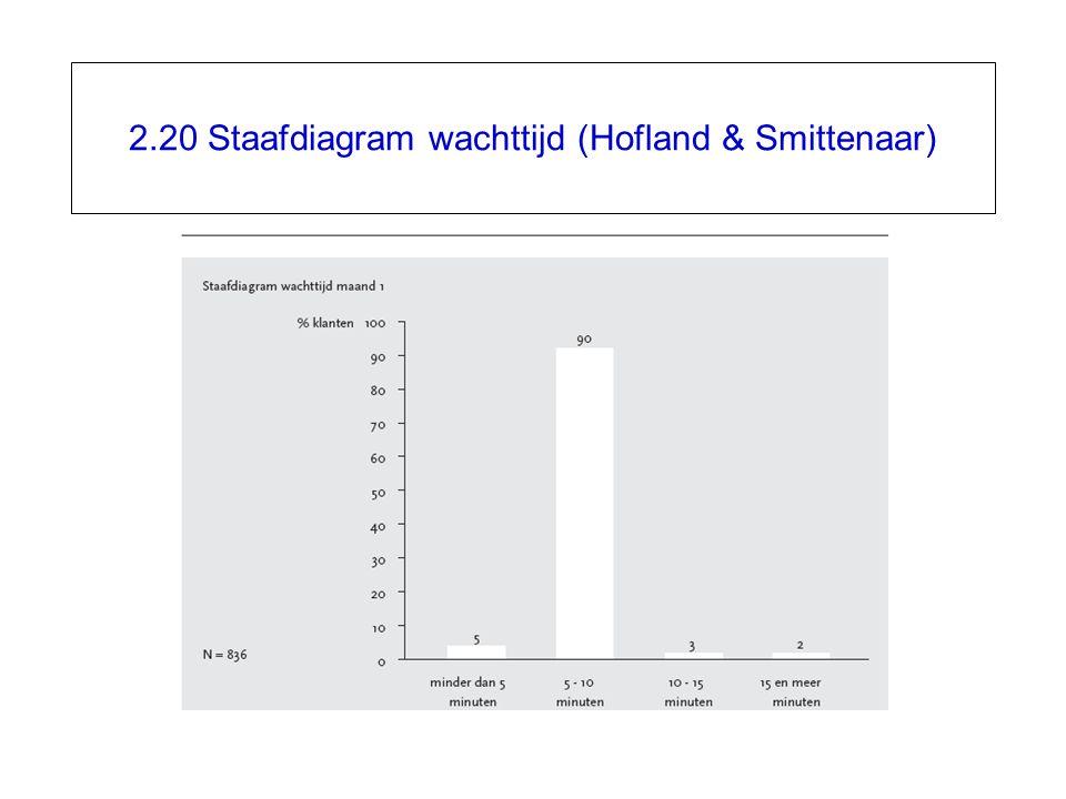 2.20 Staafdiagram wachttijd (Hofland & Smittenaar)