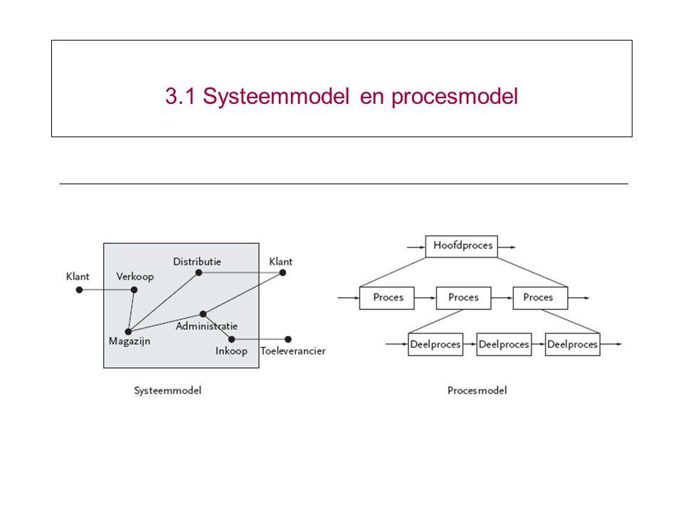 3.1 Systeemmodel en procesmodel