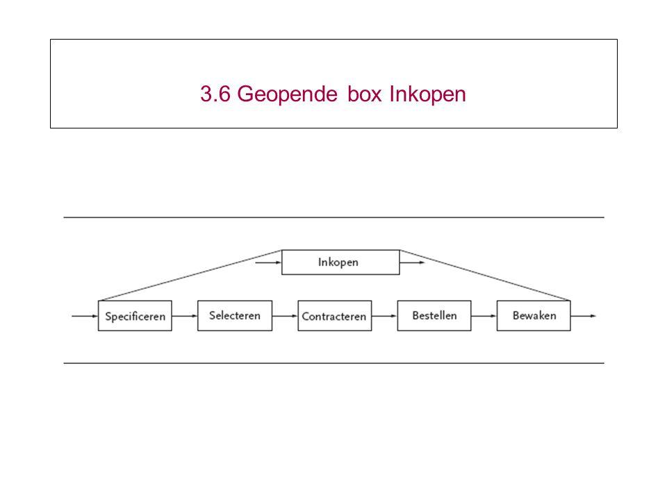 3.6 Geopende box Inkopen