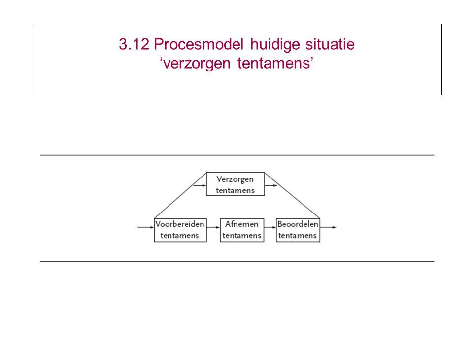 3.12 Procesmodel huidige situatie 'verzorgen tentamens'