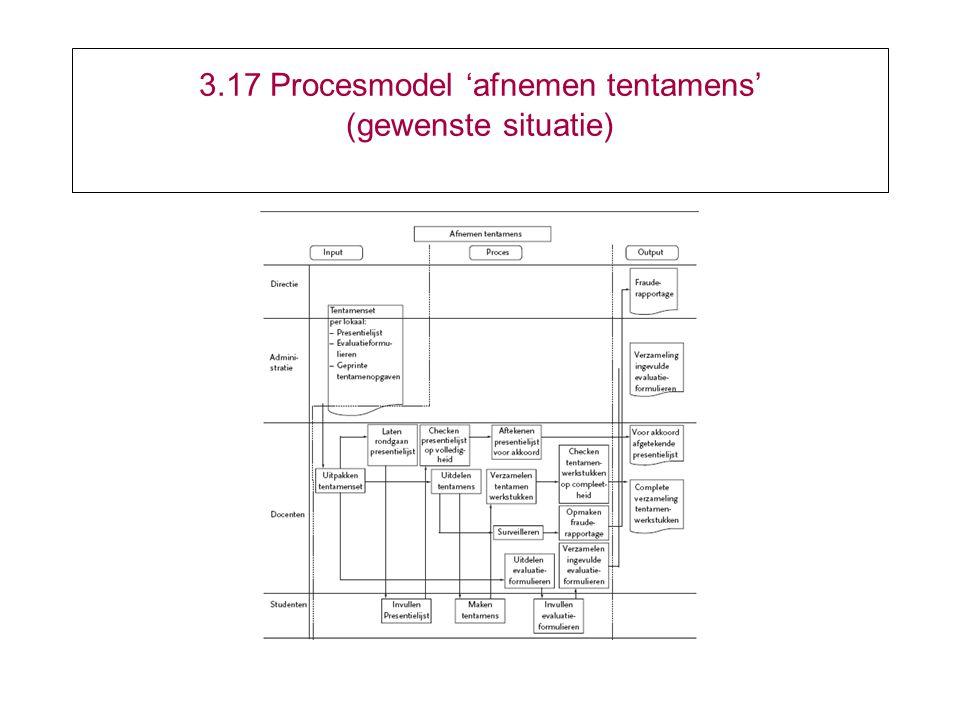 3.17 Procesmodel 'afnemen tentamens' (gewenste situatie)