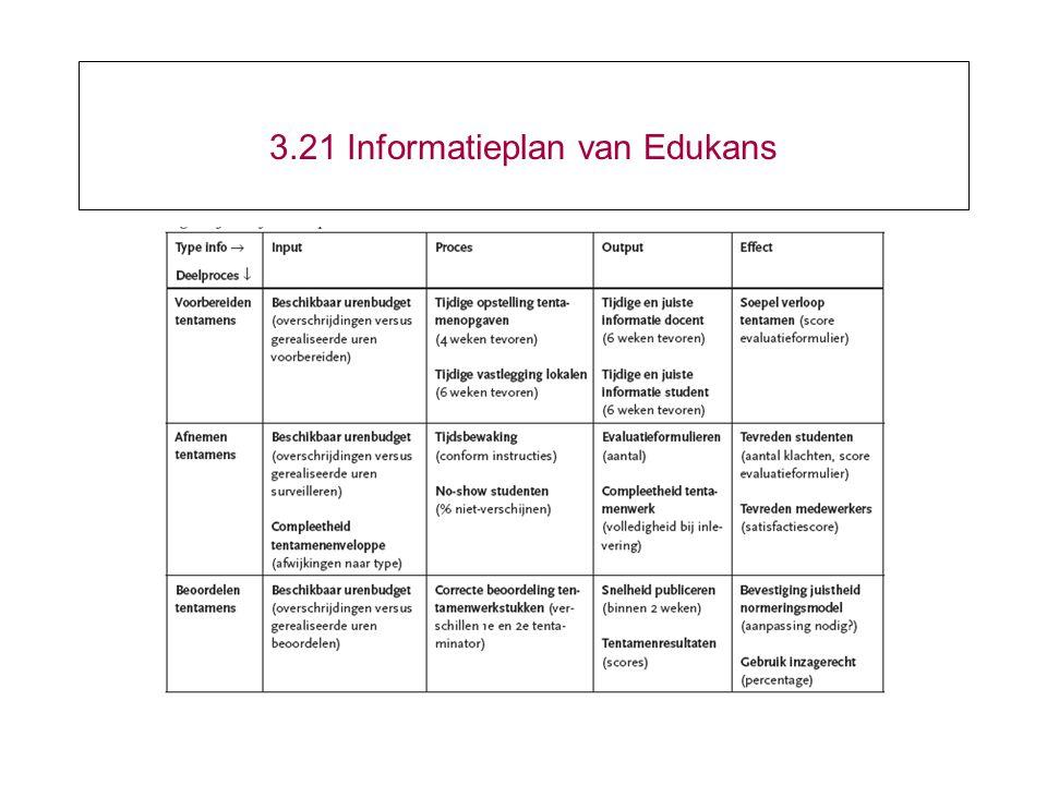 3.21 Informatieplan van Edukans