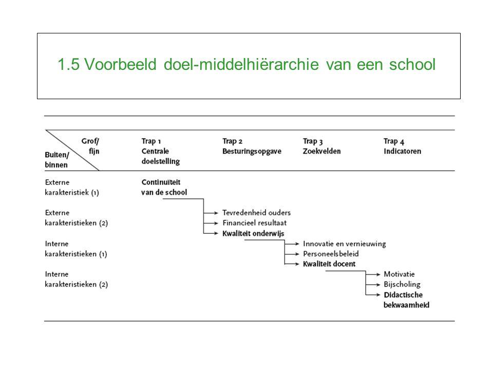1.5 Voorbeeld doel-middelhiërarchie van een school