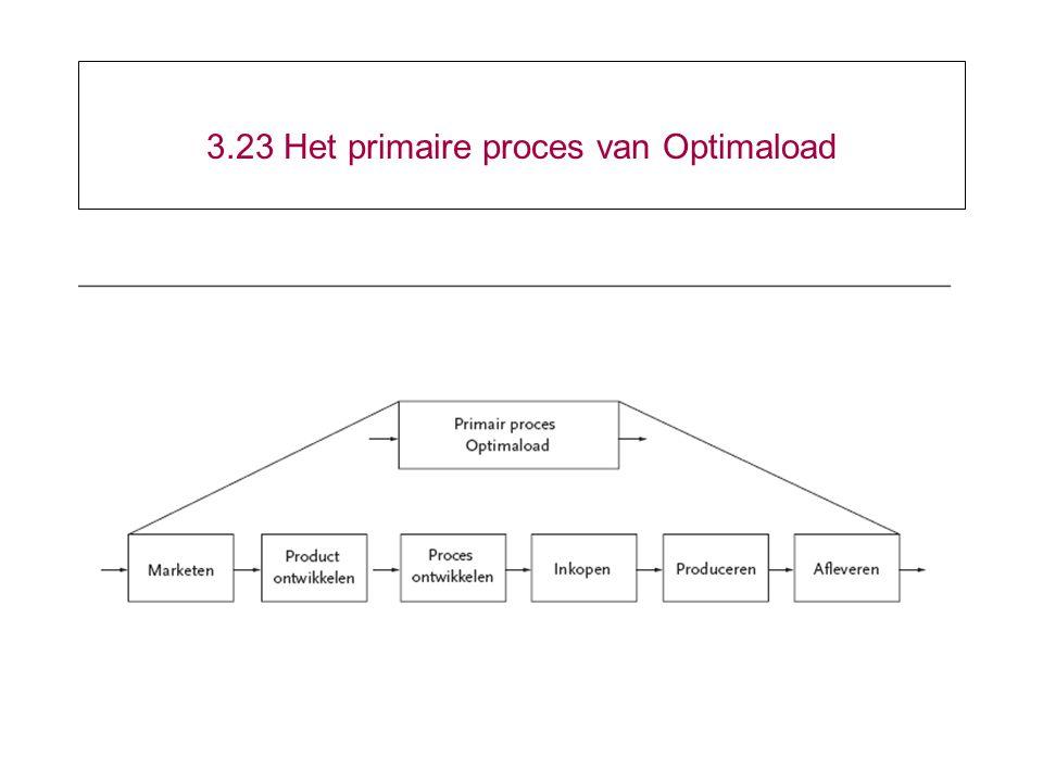 3.23 Het primaire proces van Optimaload