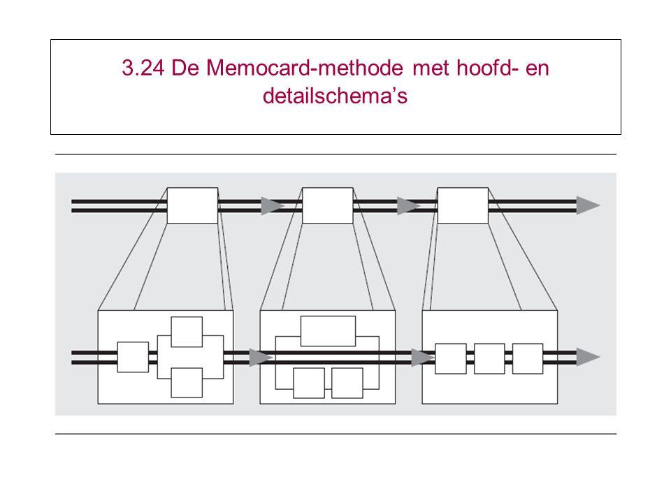 3.24 De Memocard-methode met hoofd- en detailschema's