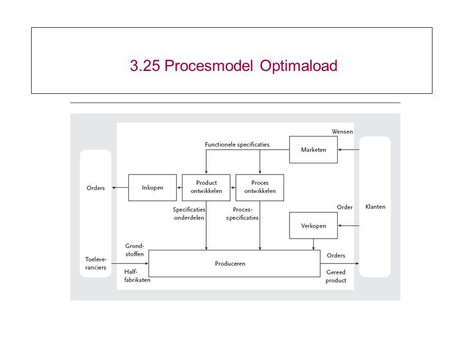 3.25 Procesmodel Optimaload