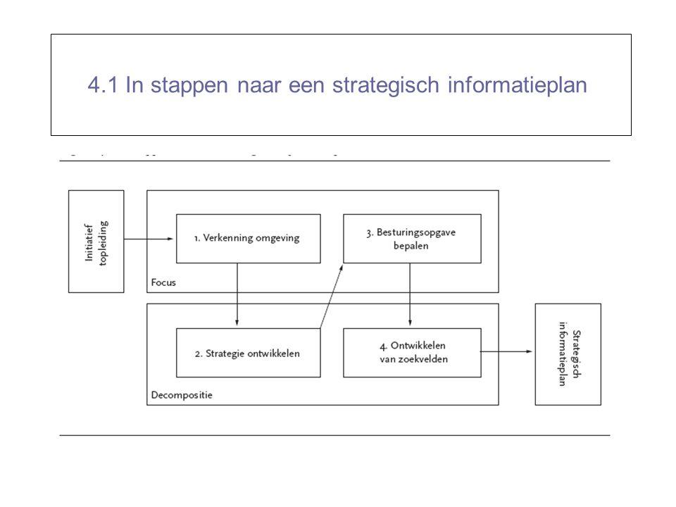 4.1 In stappen naar een strategisch informatieplan