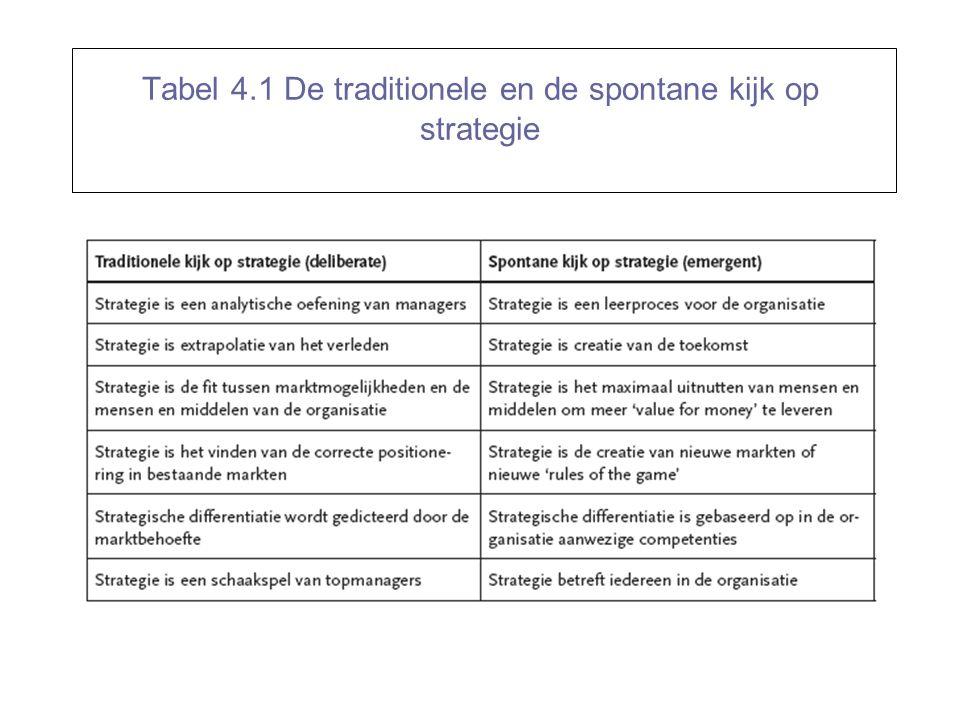 Tabel 4.1 De traditionele en de spontane kijk op strategie
