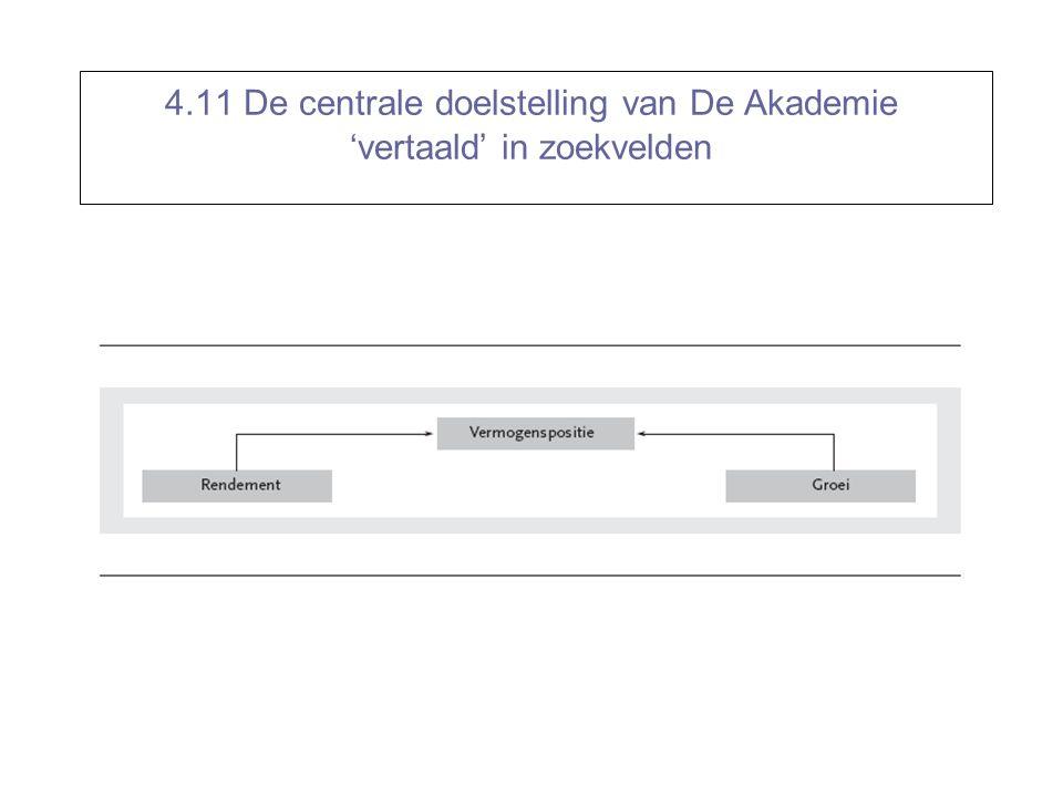 4.11 De centrale doelstelling van De Akademie 'vertaald' in zoekvelden