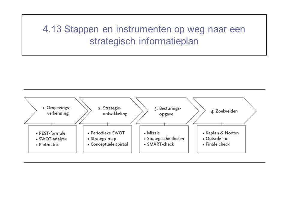4.13 Stappen en instrumenten op weg naar een strategisch informatieplan