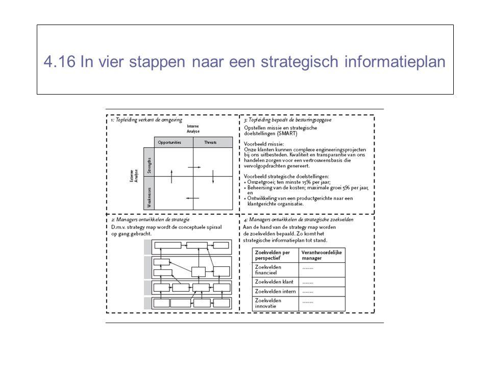 4.16 In vier stappen naar een strategisch informatieplan