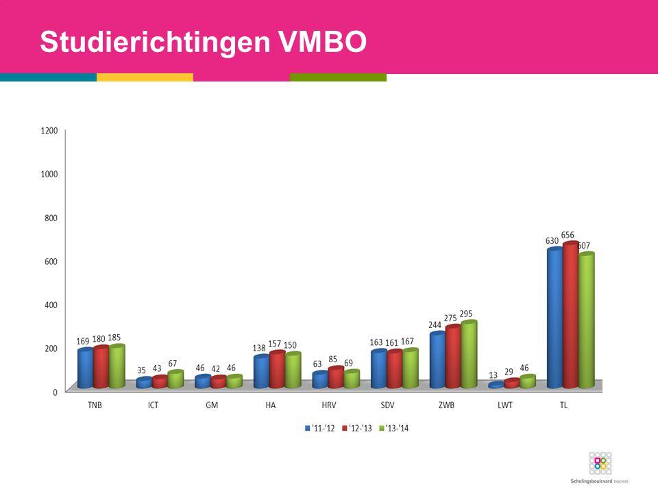 Vakkenpakket op VMBO-G/T Verplichte vakken Nederlands Taal Engels Wiskunde Rekenen Natuurkunde Biologie Economie Technologie Maatschappijleer 1 CKV LO Keuzevakken: (3 van de 9) Duits Frans Aardrijkskunde Geschiedenis Maatschappijleer 2 Scheikunde Tekenen (bte) Handvaardigheid (bha) LO 2