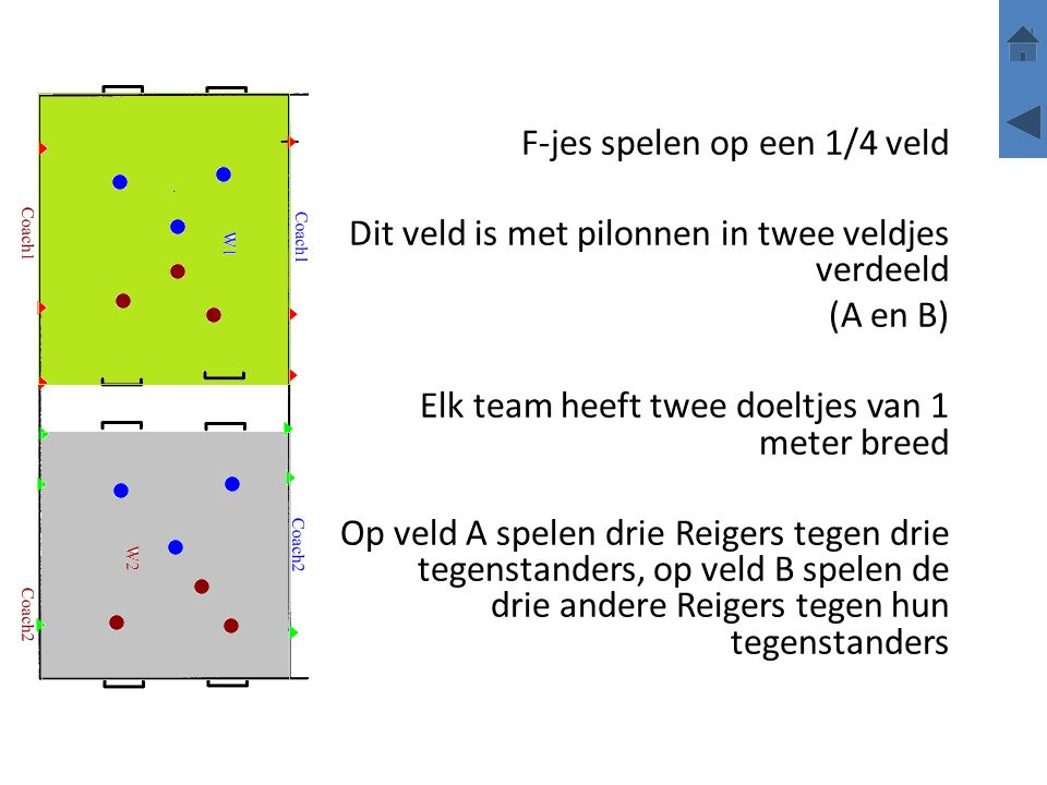 F-jes spelen op een 1/4 veld Dit veld is met pilonnen in twee veldjes verdeeld (A en B) Elk team heeft twee doeltjes van 1 meter breed Op veld A spele