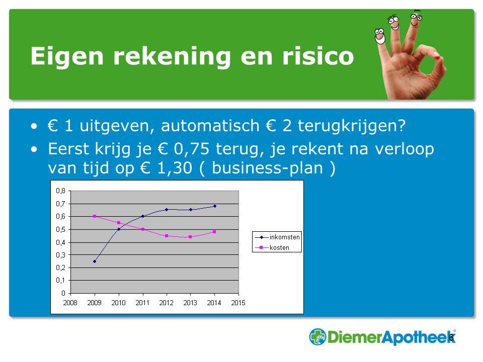 Eigen rekening en risico € 1 uitgeven, automatisch € 2 terugkrijgen? Eerst krijg je € 0,75 terug, je rekent na verloop van tijd op € 1,30 ( business-p