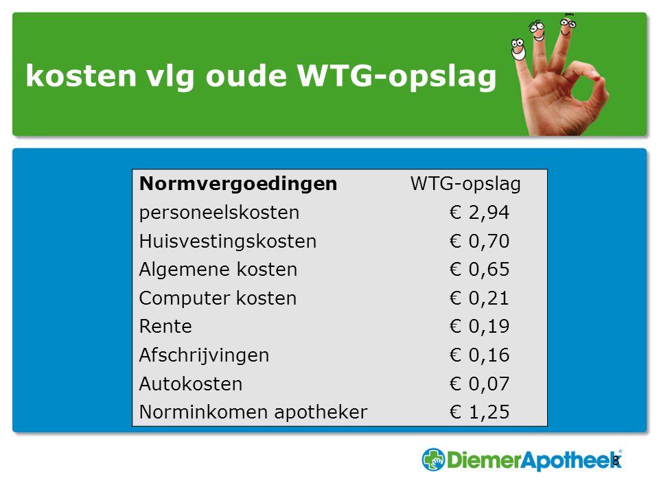 kosten vlg oude WTG-opslag 8 NormvergoedingenWTG-opslag personeelskosten € 2,94 Huisvestingskosten € 0,70 Algemene kosten € 0,65 Computer kosten € 0,2