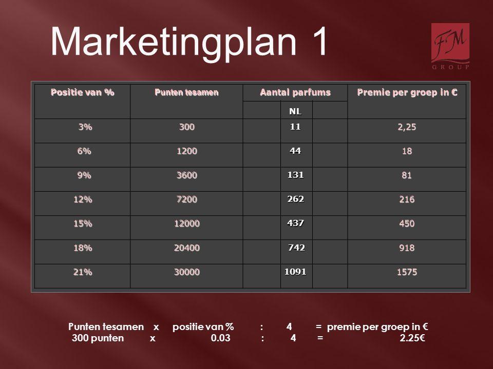 Marketingplan 1 Positie van % Punten tesamen Aantal parfums NL Premie per groep in € 3% 3%300 111111112,25 6% 6%12004418 9% 9%360013181 12%7200262216