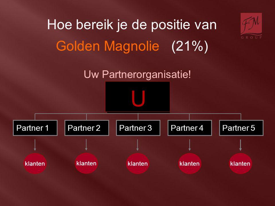 Hoe bereik je de positie van Golden Magnolie (21%) U klanten Partner 1Partner 2Partner 3Partner 4Partner 5 Uw Partnerorganisatie! klanten U U