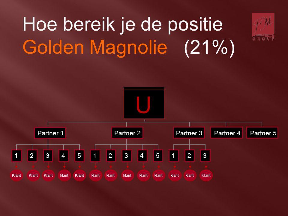 U Hoe bereik je de positie Golden Magnolie (21%) 1234512345123 Klant klantKlantklant Klant Partner 1 Partner 2 Partner 3 Partner 4 Partner 5 U U 12345