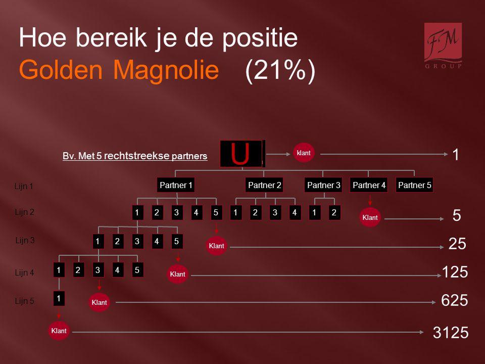 U Hoe bereik je de positie Golden Magnolie (21%) U