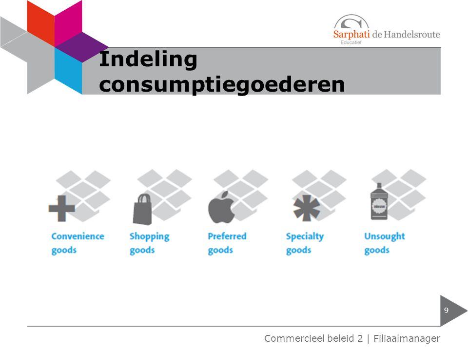 Indeling consumptiegoederen 9 Commercieel beleid 2 | Filiaalmanager