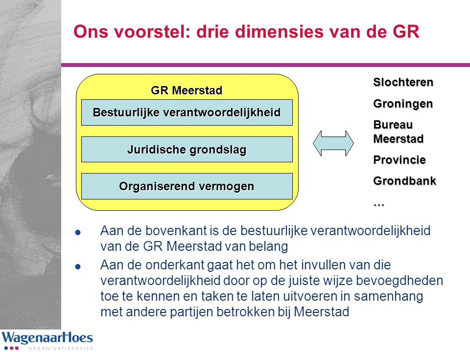 Ons voorstel: drie dimensies van de GR  Aan de bovenkant is de bestuurlijke verantwoordelijkheid van de GR Meerstad van belang  Aan de onderkant gaa