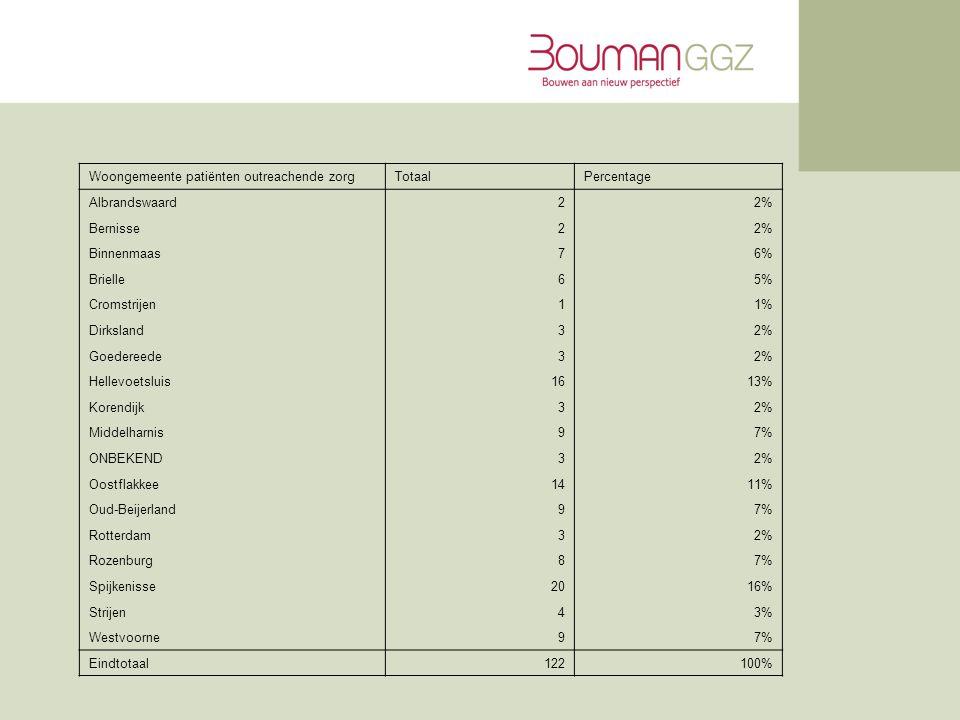 Woongemeente patiënten outreachende zorgTotaalPercentage Albrandswaard22% Bernisse22% Binnenmaas76% Brielle65% Cromstrijen11% Dirksland32% Goedereede32% Hellevoetsluis1613% Korendijk32% Middelharnis97% ONBEKEND32% Oostflakkee1411% Oud-Beijerland97% Rotterdam32% Rozenburg87% Spijkenisse2016% Strijen43% Westvoorne97% Eindtotaal122100%
