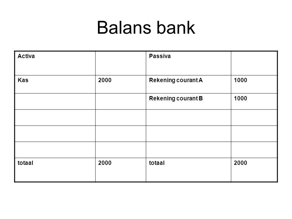 Balans bank ActivaPassiva Kas2000Rekening courant A1000 Rekening courant B1000 totaal2000totaal2000