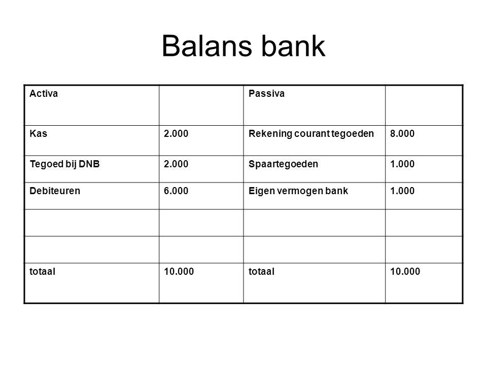 Balans bank ActivaPassiva Kas2.000Rekening courant tegoeden8.000 Tegoed bij DNB2.000Spaartegoeden1.000 Debiteuren6.000Eigen vermogen bank1.000 totaal10.000totaal10.000