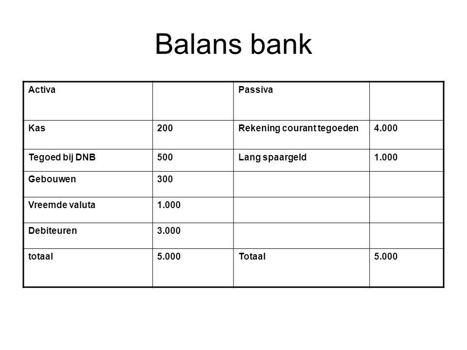 Balans bank ActivaPassiva Kas200Rekening courant tegoeden4.000 Tegoed bij DNB500Lang spaargeld1.000 Gebouwen300 Vreemde valuta1.000 Debiteuren3.000 totaal5.000Totaal5.000