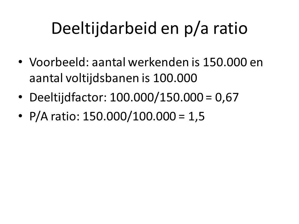 Deeltijdarbeid en p/a ratio Voorbeeld: aantal werkenden is 150.000 en aantal voltijdsbanen is 100.000 Deeltijdfactor: 100.000/150.000 = 0,67 P/A ratio: 150.000/100.000 = 1,5