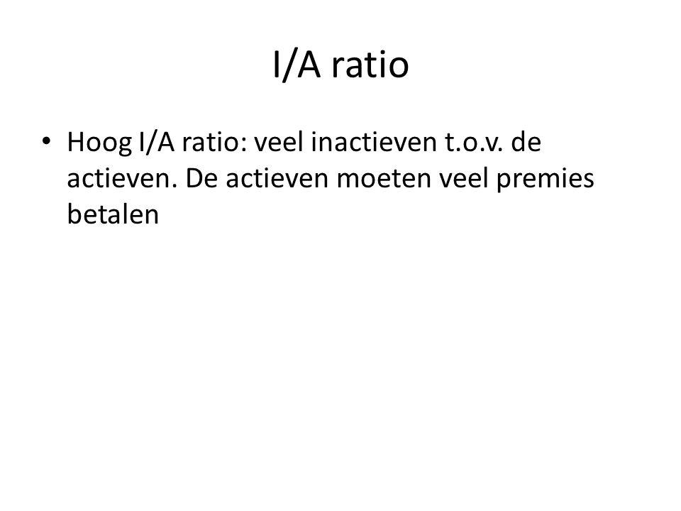 I/A ratio Hoog I/A ratio: veel inactieven t.o.v.de actieven.