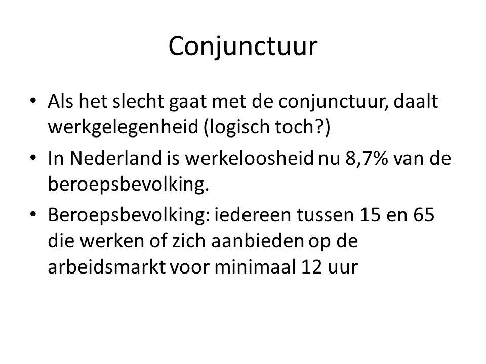 Conjunctuur Als het slecht gaat met de conjunctuur, daalt werkgelegenheid (logisch toch?) In Nederland is werkeloosheid nu 8,7% van de beroepsbevolking.