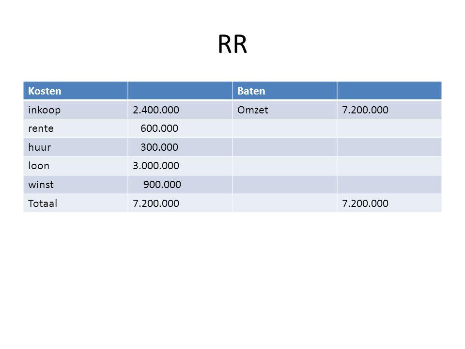 RR KostenBaten inkoop2.400.000Omzet7.200.000 rente 600.000 huur 300.000 loon3.000.000 winst 900.000 Totaal7.200.000