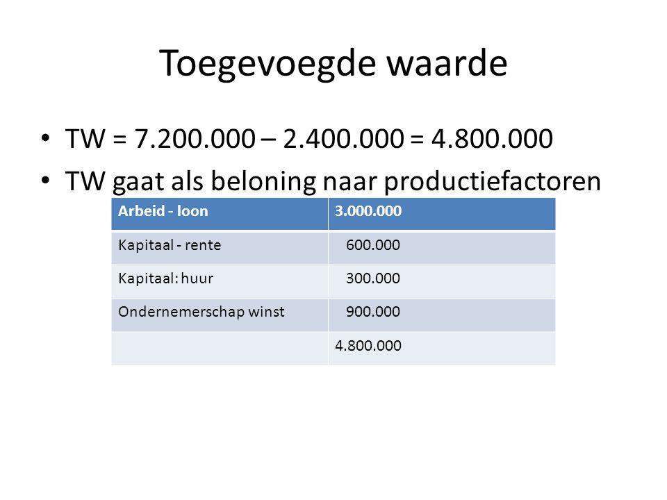 Toegevoegde waarde TW = 7.200.000 – 2.400.000 = 4.800.000 TW gaat als beloning naar productiefactoren Arbeid - loon3.000.000 Kapitaal - rente 600.000 Kapitaal: huur 300.000 Ondernemerschap winst 900.000 4.800.000