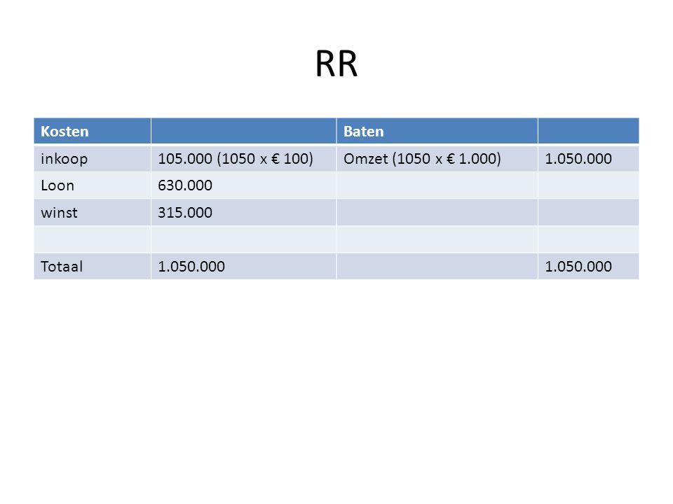 RR KostenBaten inkoop105.000 (1050 x € 100)Omzet (1050 x € 1.000)1.050.000 Loon630.000 winst315.000 Totaal1.050.000