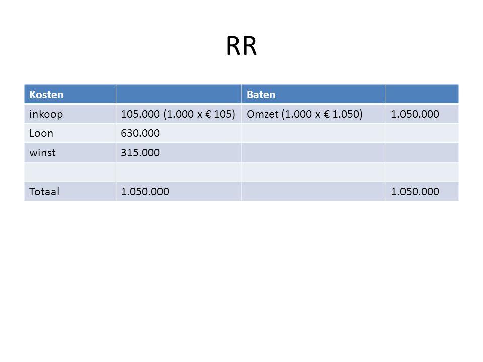 RR KostenBaten inkoop105.000 (1.000 x € 105)Omzet (1.000 x € 1.050)1.050.000 Loon630.000 winst315.000 Totaal1.050.000
