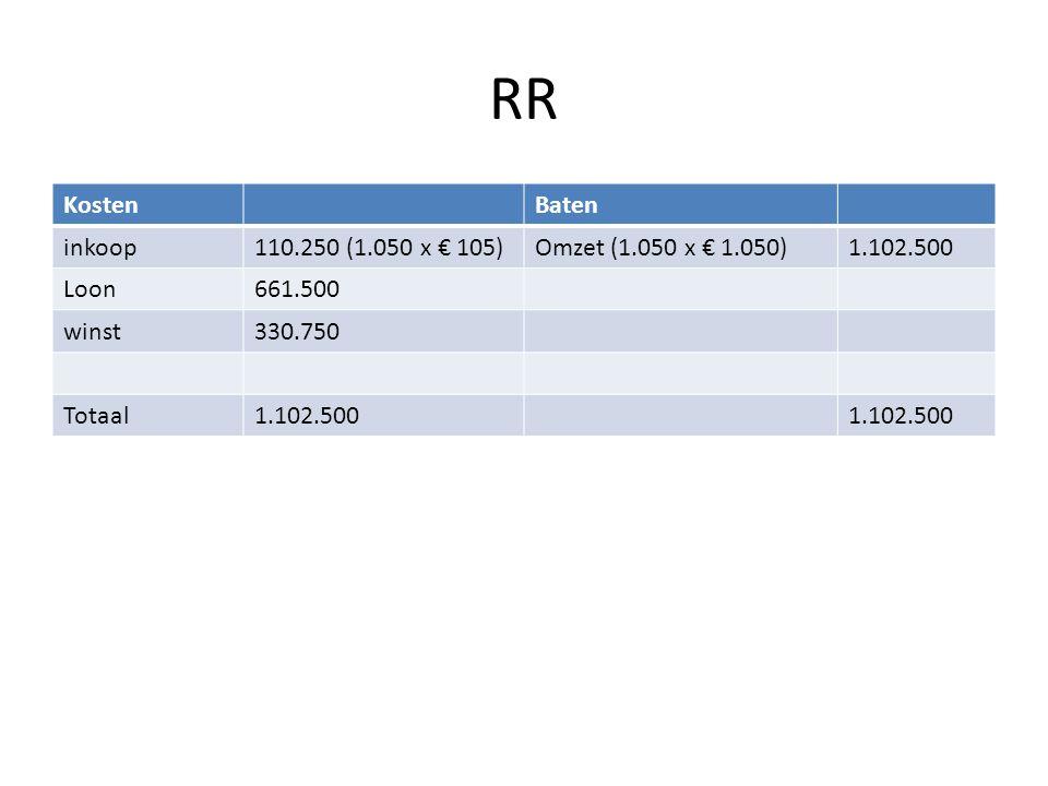 RR KostenBaten inkoop110.250 (1.050 x € 105)Omzet (1.050 x € 1.050)1.102.500 Loon661.500 winst330.750 Totaal1.102.500