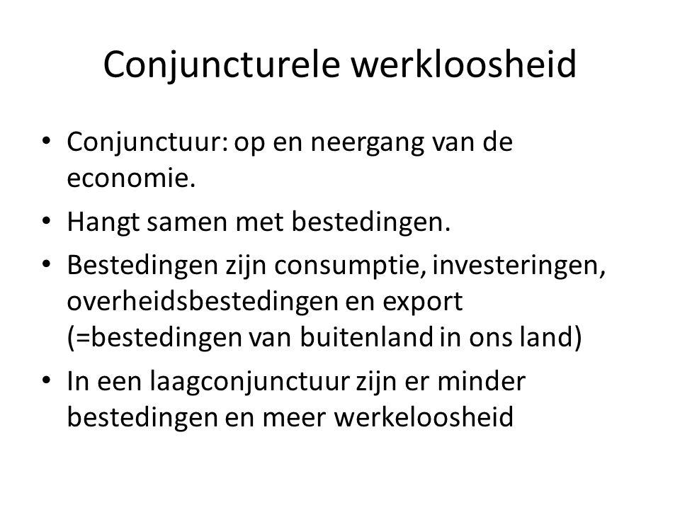 Conjuncturele werkloosheid Conjunctuur: op en neergang van de economie.