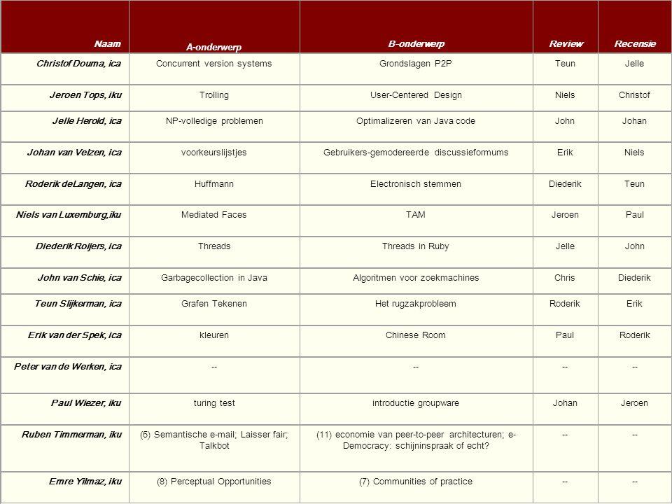 Overdragen van de informatica: Inleiding en overzicht3 Voordrachten Bliksem-voordracht –03 minuten: je maiden speech A-voordracht –20 minuten: één thema B-voordracht –35 minuten: dieper, combineren van bronnen