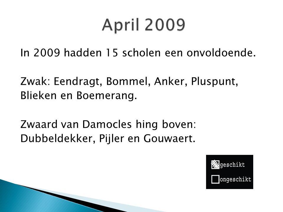 In 2009 hadden 15 scholen een onvoldoende.