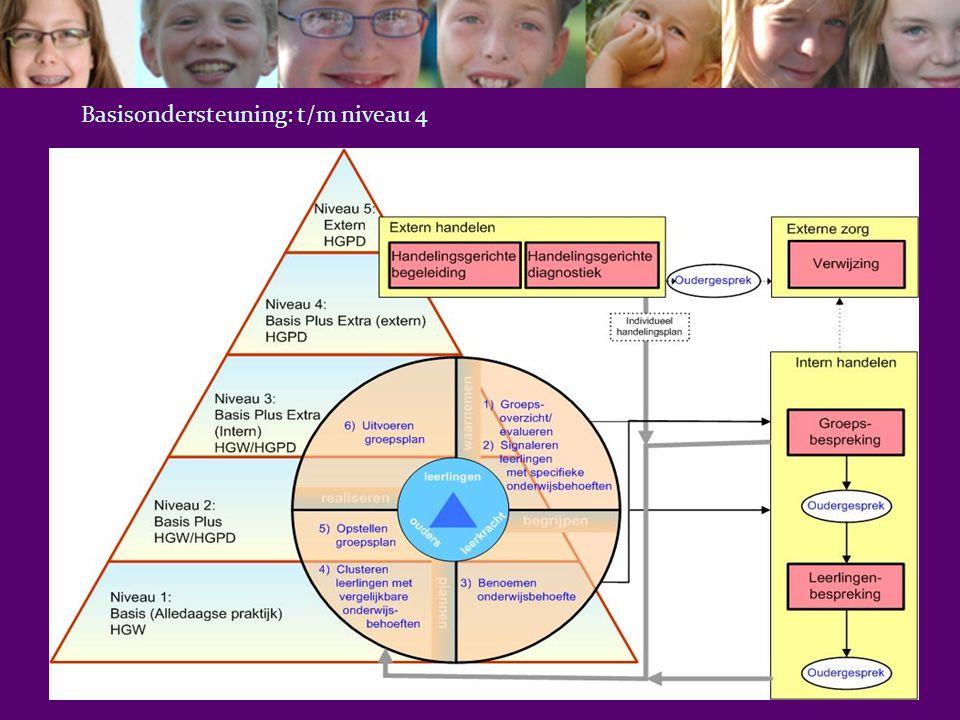 Schematische weergave ondersteuningsstructuur Zware onder- steuning (niveau 5b) Lichte ondersteuning (bijv.