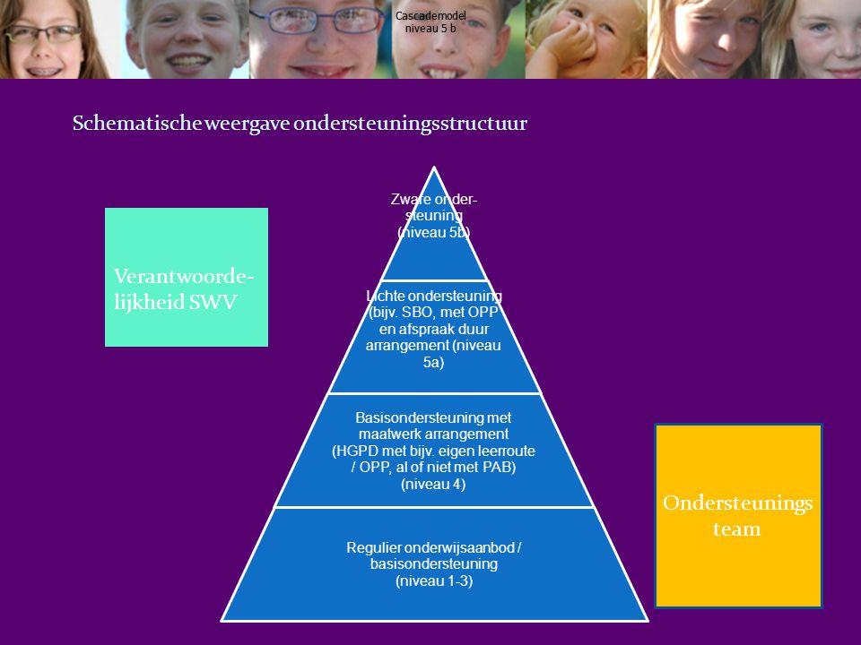 Schematische weergave ondersteuningsstructuur Zware onder- steuning (niveau 5b) Lichte ondersteuning (bijv. SBO, met OPP en afspraak duur arrangement