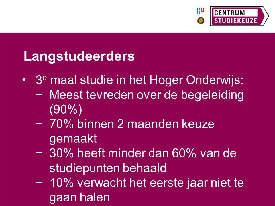 Langstudeerders 3 e maal studie in het Hoger Onderwijs: −Meest tevreden over de begeleiding (90%) −70% binnen 2 maanden keuze gemaakt −30% heeft minde