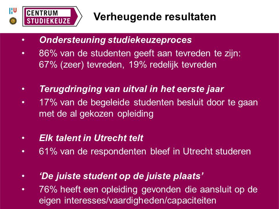 Verheugende resultaten Ondersteuning studiekeuzeproces 86% van de studenten geeft aan tevreden te zijn: 67% (zeer) tevreden, 19% redelijk tevreden Ter