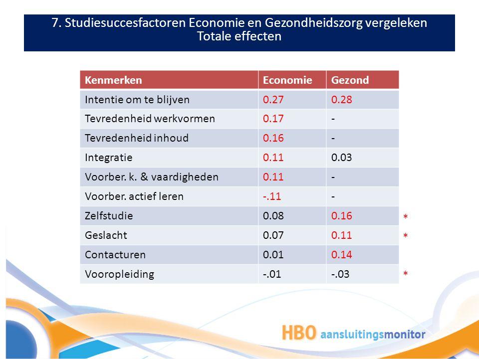 7. Studiesuccesfactoren Economie en Gezondheidszorg vergeleken Totale effecten KenmerkenEconomieGezond Intentie om te blijven0.270.28 Tevredenheid wer