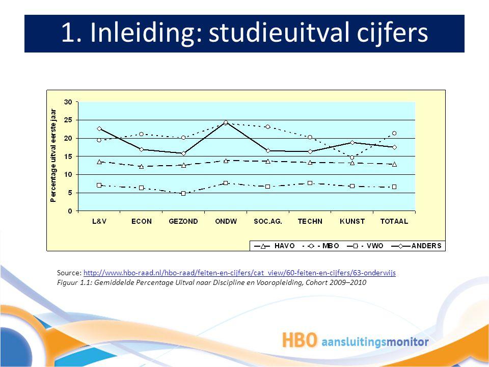 1. Inleiding: studieuitval cijfers Source: http://www.hbo-raad.nl/hbo-raad/feiten-en-cijfers/cat_view/60-feiten-en-cijfers/63-onderwijshttp://www.hbo-