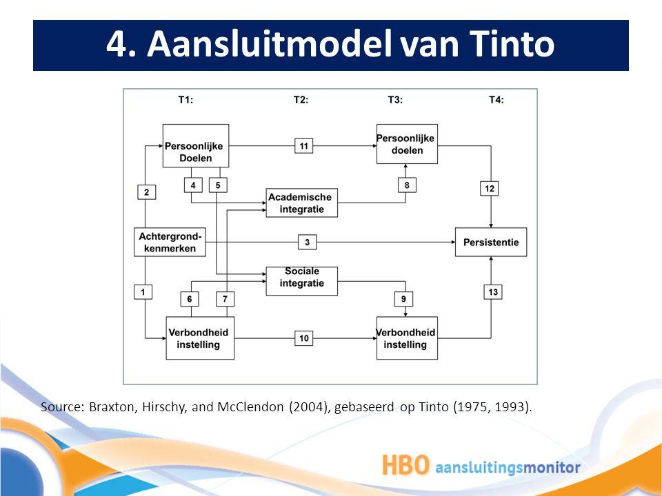 4. Aansluitmodel van Tinto Source: Braxton, Hirschy, and McClendon (2004), gebaseerd op Tinto (1975, 1993).