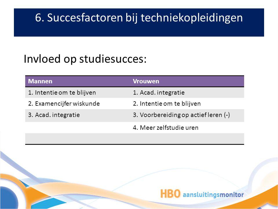 6. Succesfactoren bij techniekopleidingen Invloed op studiesucces: MannenVrouwen 1. Intentie om te blijven1. Acad. integratie 2. Examencijfer wiskunde